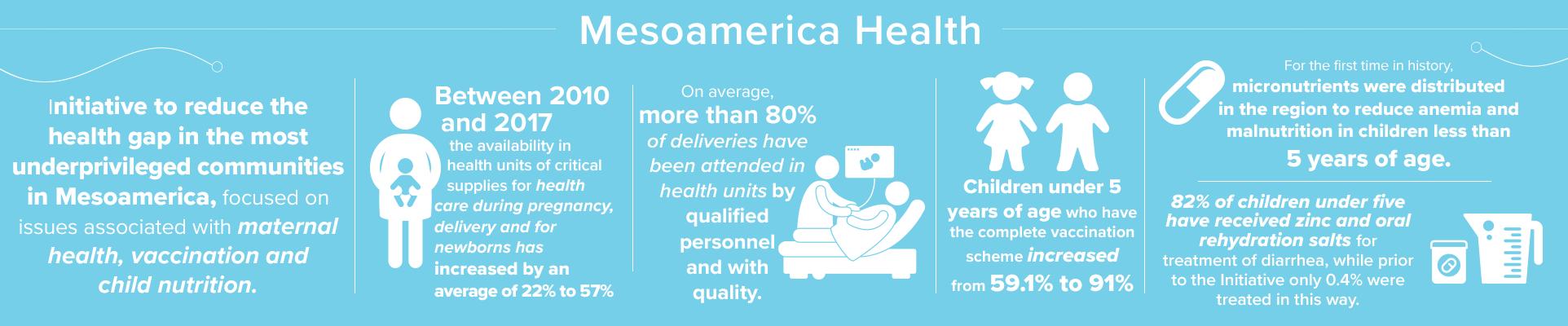 Mesoamerica Health