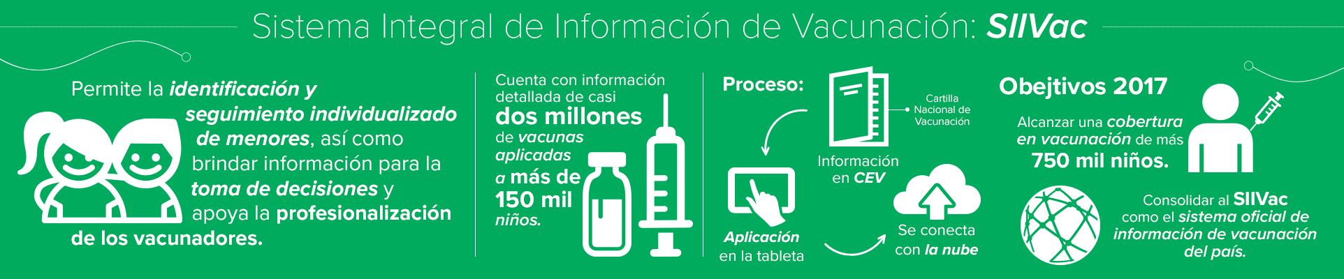 Sistema Integral de Información de Vacunación: SIIVac