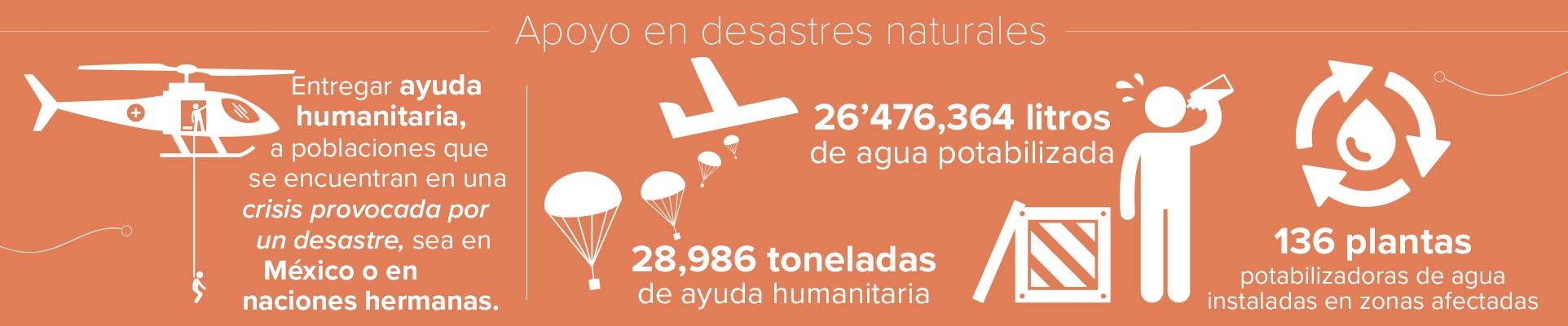 Apoyo en desastres naturales