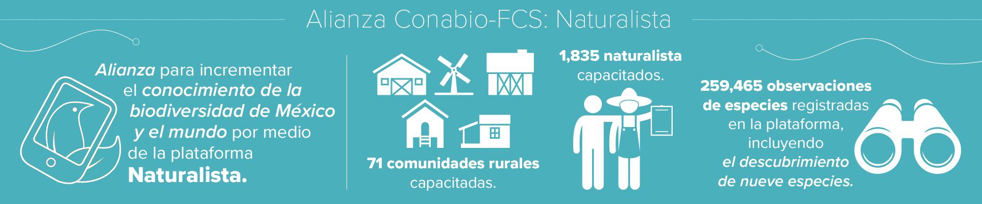 Alianza Conabio-FCS: Naturalista