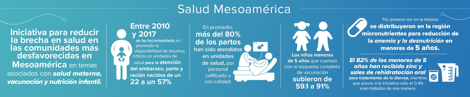 Salud Mesoamérica